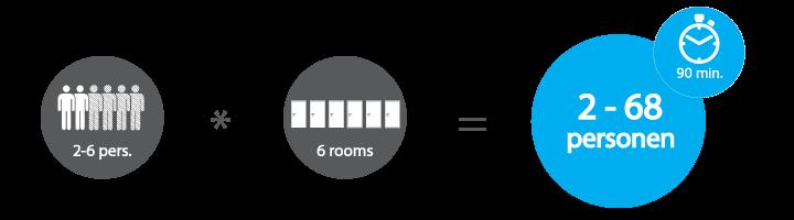 Teamuitje Infographic over aantal personen en kamers